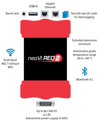 RED2---Connections